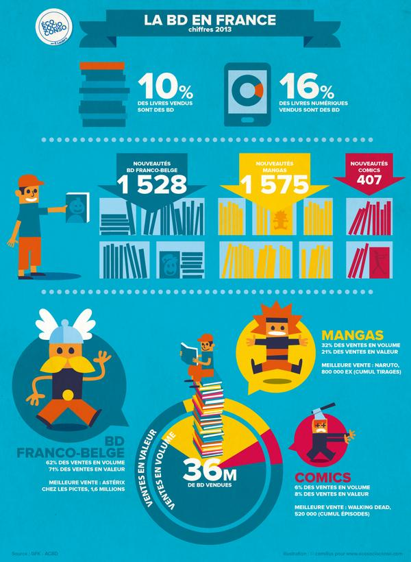 Infographie de la BD en France